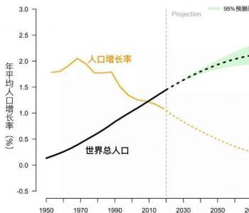 30年后世界人口将达97亿,养老问题怎么办?